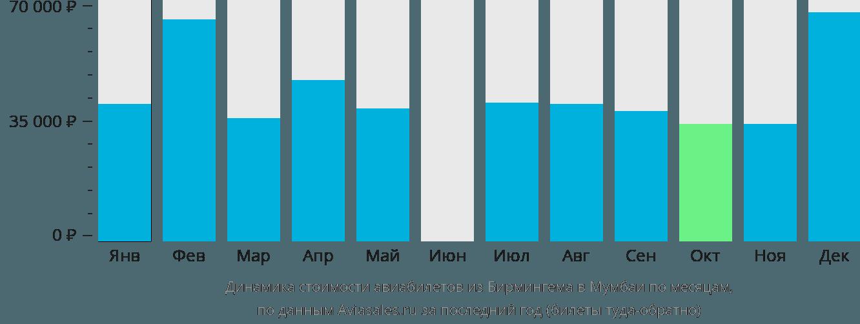 Динамика стоимости авиабилетов из Бирмингема в Мумбаи по месяцам
