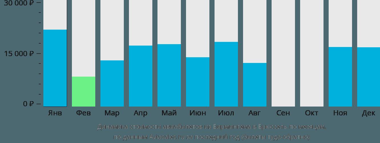 Динамика стоимости авиабилетов из Бирмингема в Брюссель по месяцам