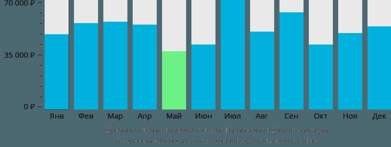 Динамика стоимости авиабилетов из Бирмингема в Дакку по месяцам