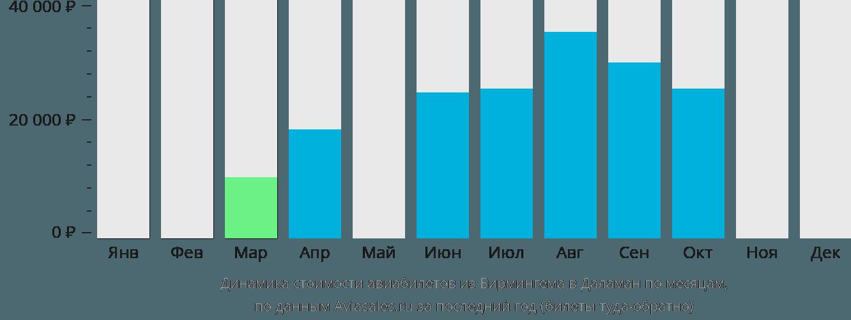 Динамика стоимости авиабилетов из Бирмингема в Даламан по месяцам