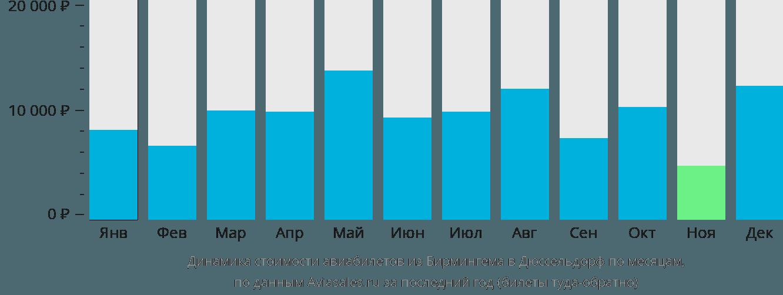 Динамика стоимости авиабилетов из Бирмингема в Дюссельдорф по месяцам