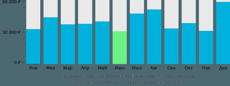 Динамика стоимости авиабилетов из Бирмингема в Дубай по месяцам