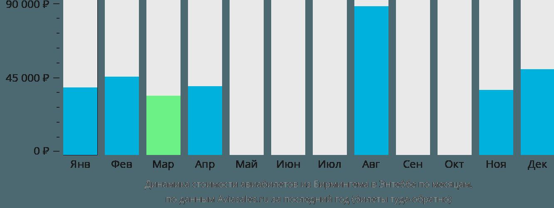 Динамика стоимости авиабилетов из Бирмингема в Энтеббе по месяцам