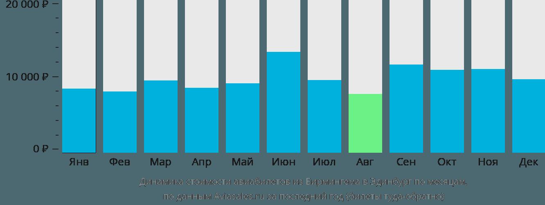 Динамика стоимости авиабилетов из Бирмингема в Эдинбург по месяцам