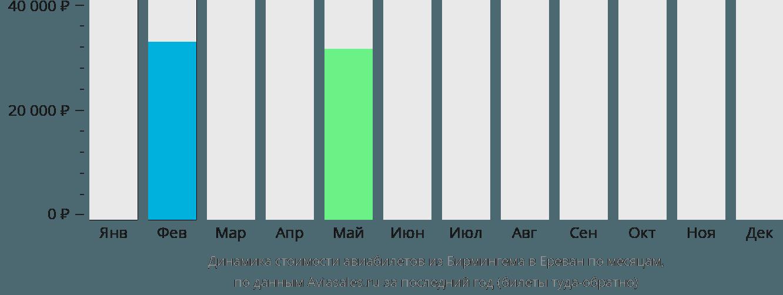Динамика стоимости авиабилетов из Бирмингема в Ереван по месяцам
