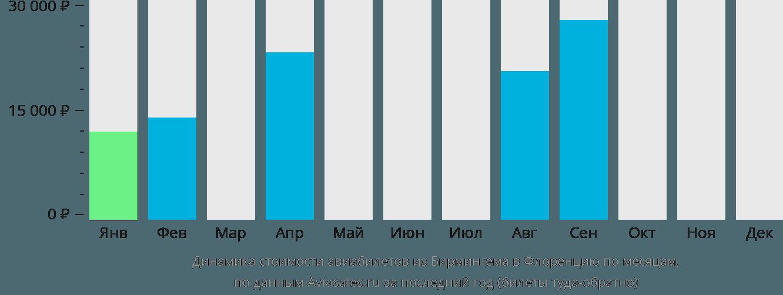 Динамика стоимости авиабилетов из Бирмингема в Флоренцию по месяцам