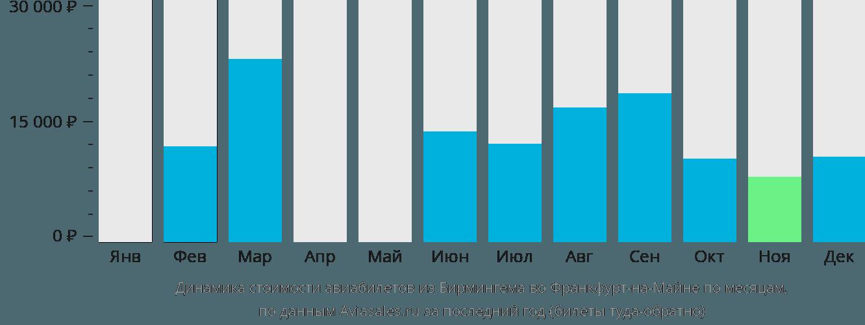 Динамика стоимости авиабилетов из Бирмингема во Франкфурт-на-Майне по месяцам