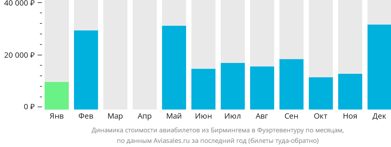 Динамика стоимости авиабилетов из Бирмингема в Фуэртевентуру по месяцам