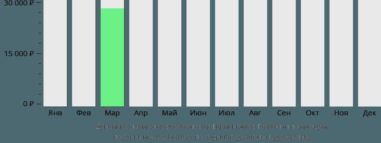 Динамика стоимости авиабилетов из Бирмингема в Газиантеп по месяцам