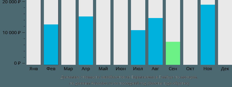 Динамика стоимости авиабилетов из Бирмингема в Гамбург по месяцам
