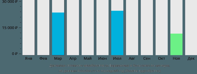 Динамика стоимости авиабилетов из Бирмингема в Хельсинки по месяцам