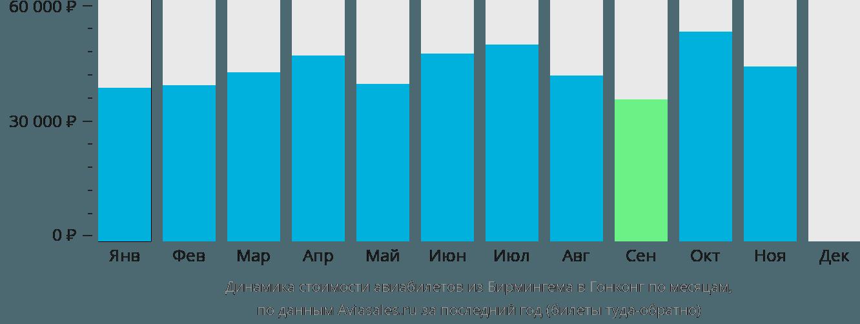 Динамика стоимости авиабилетов из Бирмингема в Гонконг по месяцам