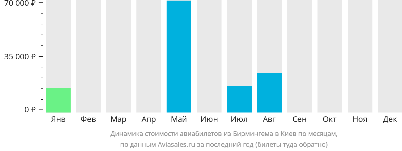 Динамика стоимости авиабилетов из Бирмингема в Киев по месяцам