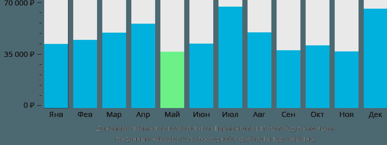 Динамика стоимости авиабилетов из Бирмингема в Исламабад по месяцам