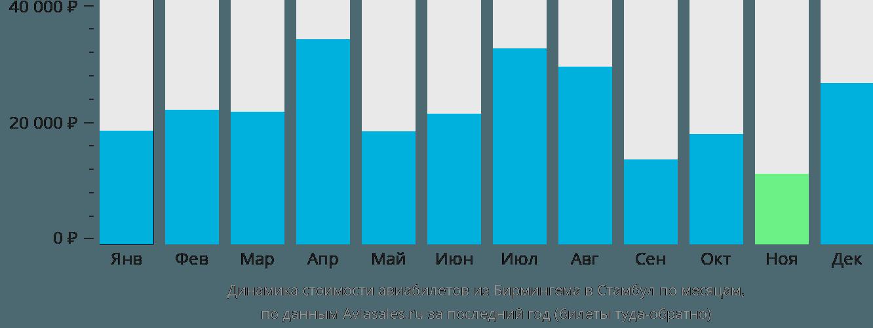 Динамика стоимости авиабилетов из Бирмингема в Стамбул по месяцам
