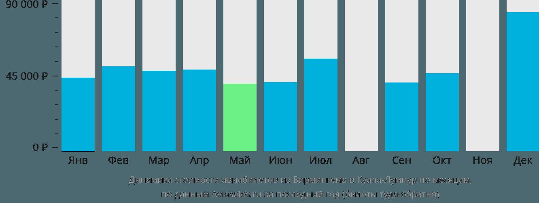 Динамика стоимости авиабилетов из Бирмингема в Куала-Лумпур по месяцам