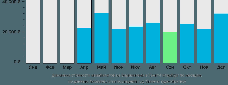 Динамика стоимости авиабилетов из Бирмингема в Санкт-Петербург по месяцам