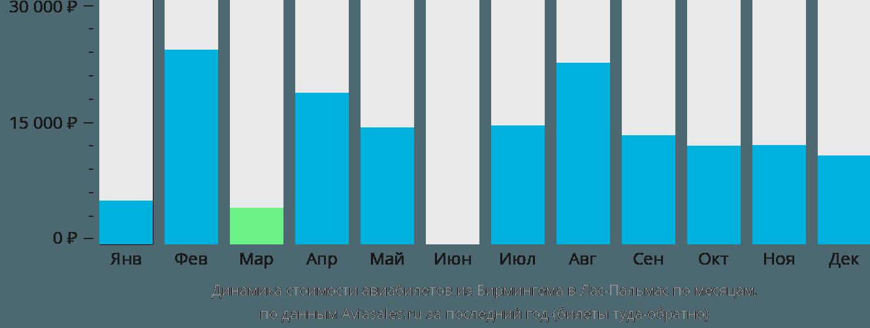 Динамика стоимости авиабилетов из Бирмингема в Лас-Пальмас по месяцам