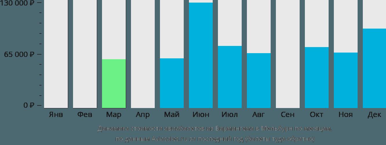 Динамика стоимости авиабилетов из Бирмингема в Мельбурн по месяцам
