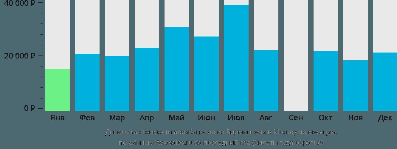 Динамика стоимости авиабилетов из Бирмингема в Москву по месяцам