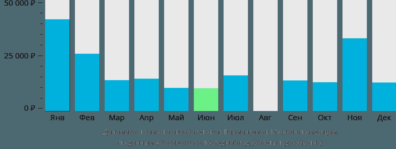 Динамика стоимости авиабилетов из Бирмингема в Мюнхен по месяцам