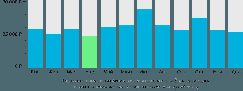 Динамика стоимости авиабилетов из Бирмингема в Нью-Йорк по месяцам