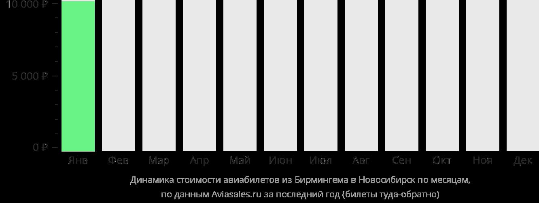 Динамика стоимости авиабилетов из Бирмингема в Новосибирск по месяцам