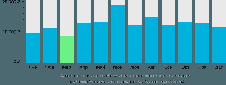 Динамика стоимости авиабилетов из Бирмингема в Париж по месяцам