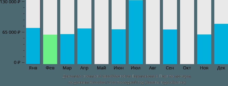 Динамика стоимости авиабилетов из Бирмингема в Перт по месяцам