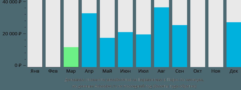 Динамика стоимости авиабилетов из Бирмингема в Пафос по месяцам