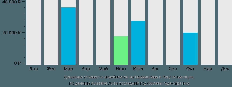 Динамика стоимости авиабилетов из Бирмингема в Ригу по месяцам