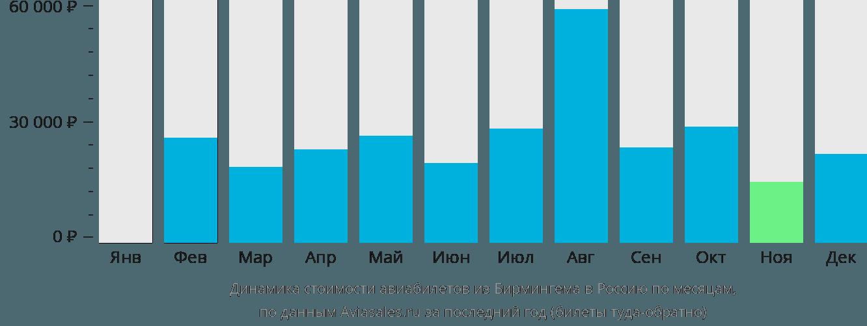 Динамика стоимости авиабилетов из Бирмингема в Россию по месяцам