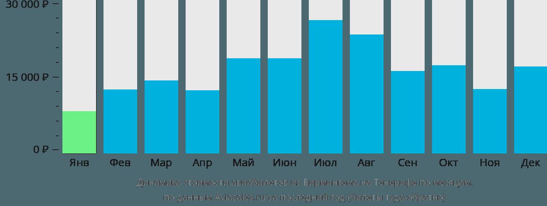 Динамика стоимости авиабилетов из Бирмингема на Тенерифе по месяцам