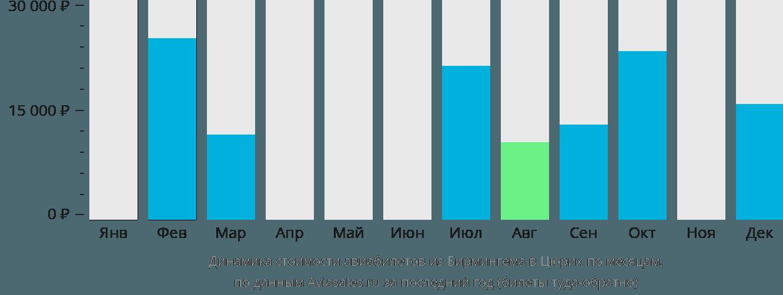 Динамика стоимости авиабилетов из Бирмингема в Цюрих по месяцам