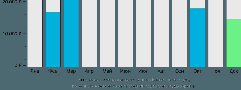 Динамика стоимости авиабилетов из Бэйхая по месяцам