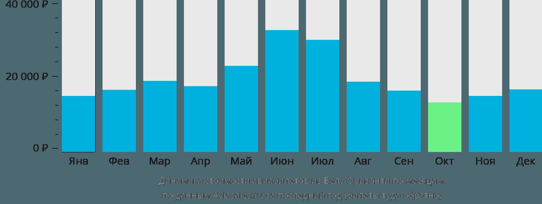 Динамика стоимости авиабилетов из Белу-Оризонти по месяцам