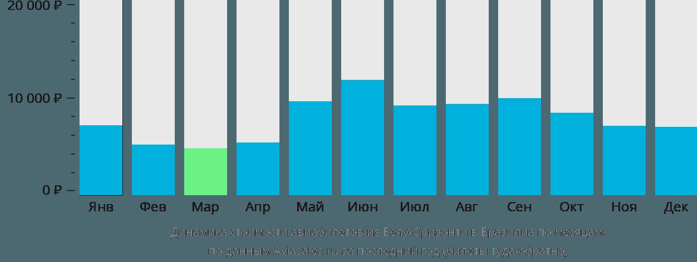 Динамика стоимости авиабилетов из Белу-Оризонти в Бразилиа по месяцам
