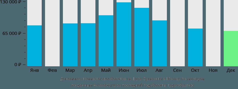 Динамика стоимости авиабилетов из Белу-Оризонти в Москву по месяцам