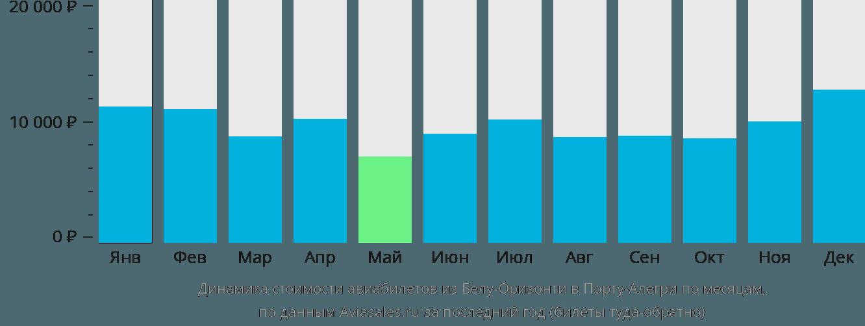 Динамика стоимости авиабилетов из Белу-Оризонти в Порту-Алегри по месяцам