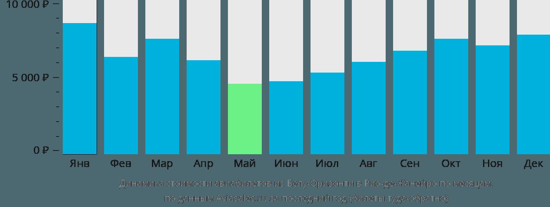 Динамика стоимости авиабилетов из Белу-Оризонти в Рио-де-Жанейро по месяцам