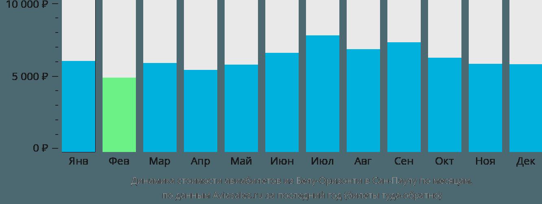 Динамика стоимости авиабилетов из Белу-Оризонти в Сан-Паулу по месяцам