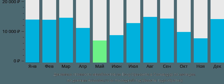 Динамика стоимости авиабилетов из Белу-Оризонти в Сальвадор по месяцам