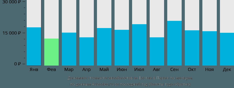 Динамика стоимости авиабилетов из Бастии в Париж по месяцам