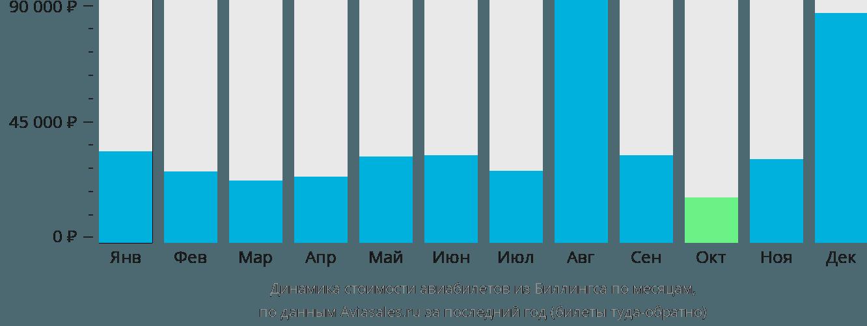Динамика стоимости авиабилетов из Биллингса по месяцам