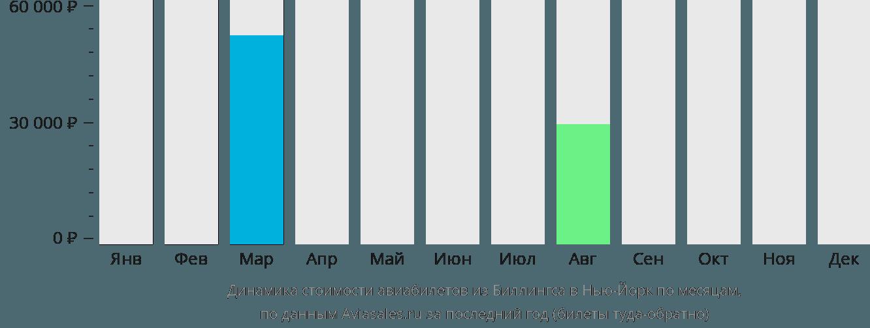 Динамика стоимости авиабилетов из Биллингса в Нью-Йорк по месяцам
