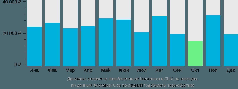Динамика стоимости авиабилетов из Биллингса в США по месяцам