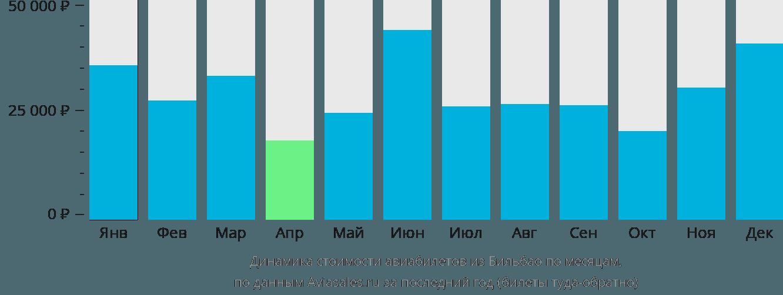 Динамика стоимости авиабилетов из Бильбао по месяцам