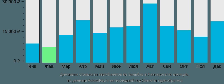 Динамика стоимости авиабилетов из Бильбао в Лансароте по месяцам