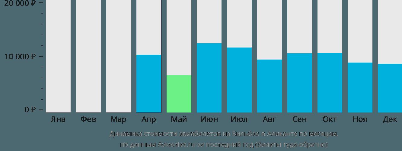 Динамика стоимости авиабилетов из Бильбао в Аликанте по месяцам