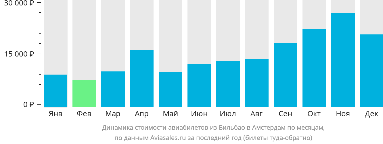 Динамика стоимости авиабилетов из Бильбао в Амстердам по месяцам